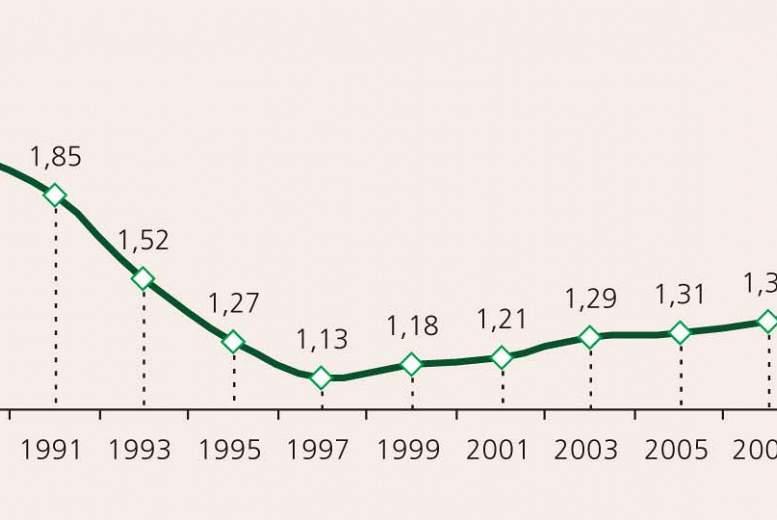 Faktori, kas ietekmē dzimstību Latvijā, Eiropā un pasaulē
