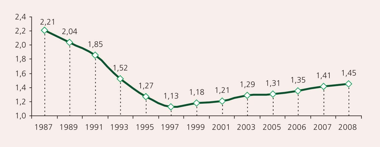 Summārais dzimstības koeficients Latvijā 1987.–2008. gadā