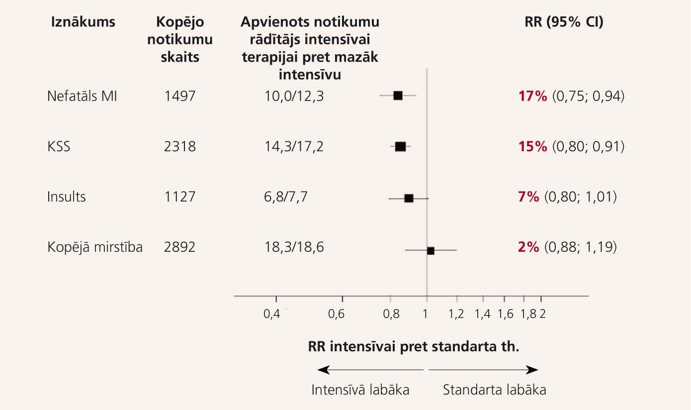 Intensīva glikēmijas kontrole samazina kardiovaskulāros notikumus [2]