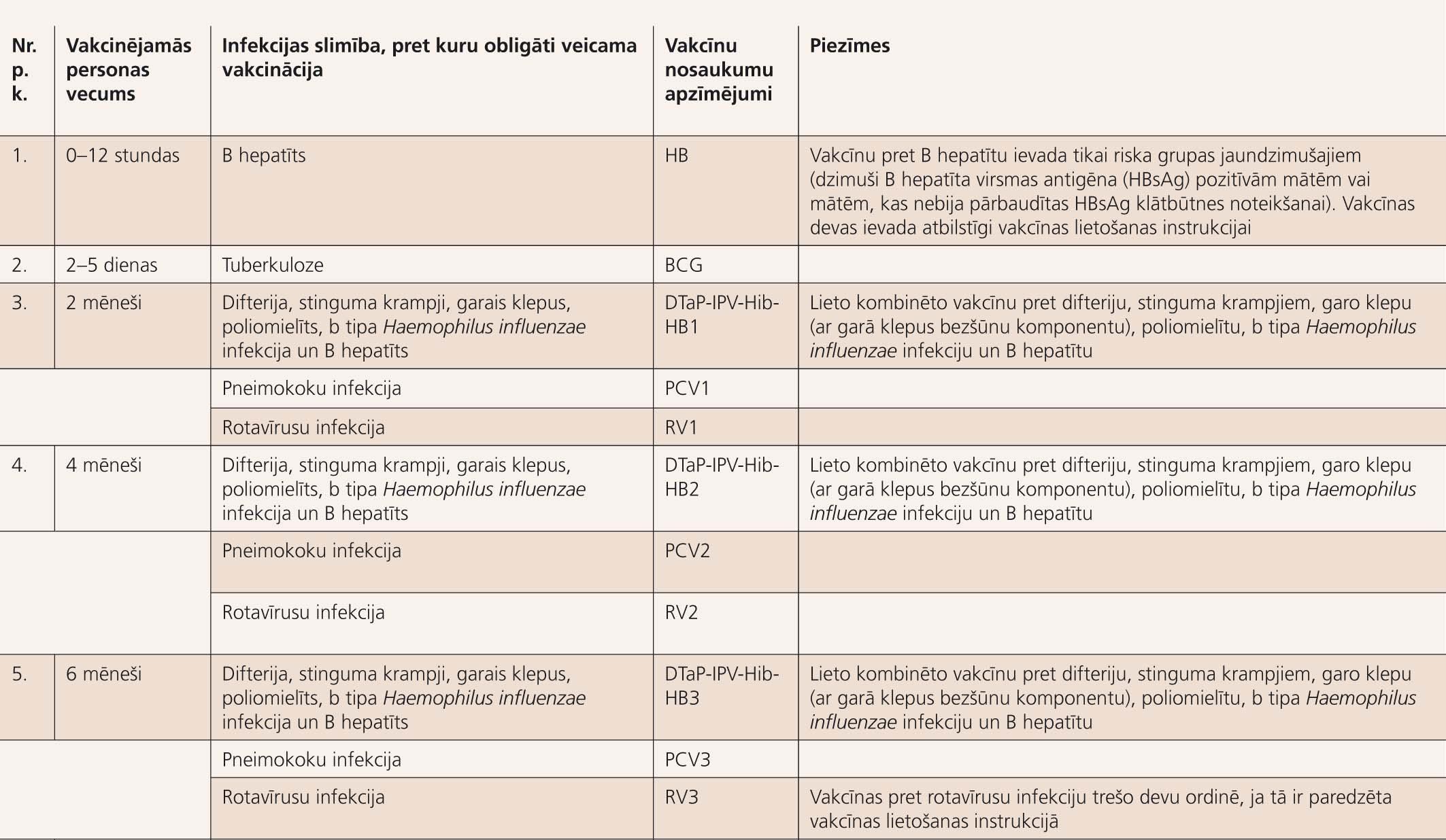 """Vakcinācijas kalendārs (spēkā ar 2010. gada 1. janvāri) (LR MK 2009. gada 26. maija noteikumi Nr. 487 """"Vakcinācijas noteikumi"""")"""