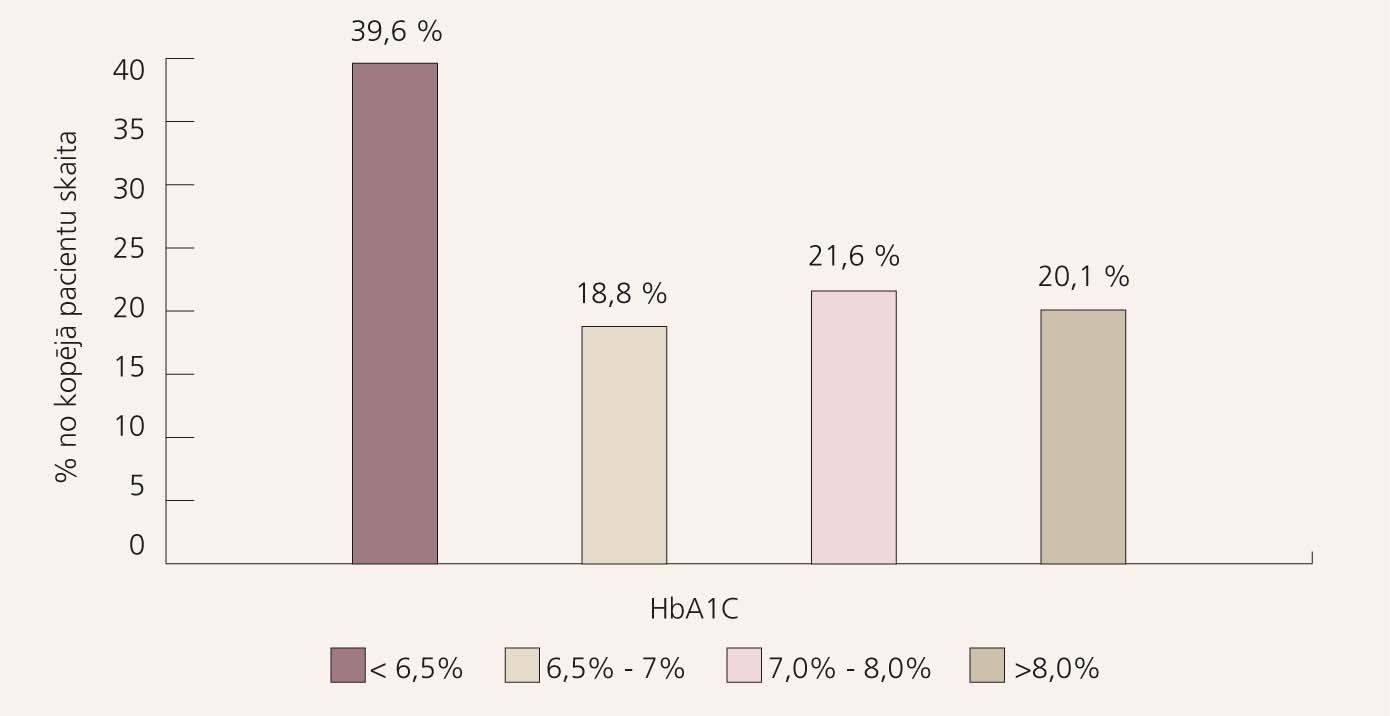 2. tipa CD kompensācijas rādītāji Latvijā 2009. gadā  pēc Latvijas CD pacientu reģistra datiem