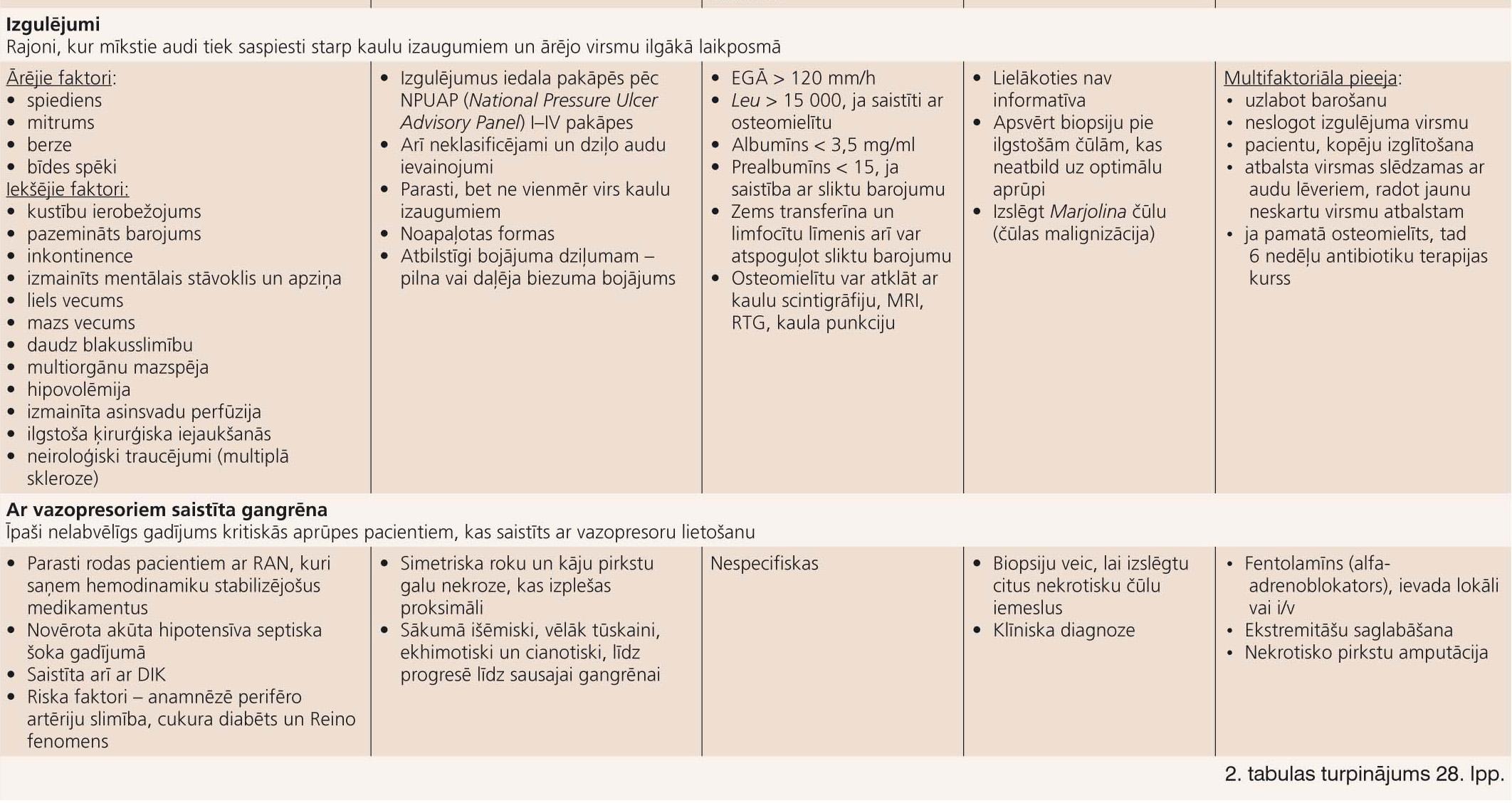 Tipisku un atipisku brūču diferenciāldiagnoze un ārstēšana