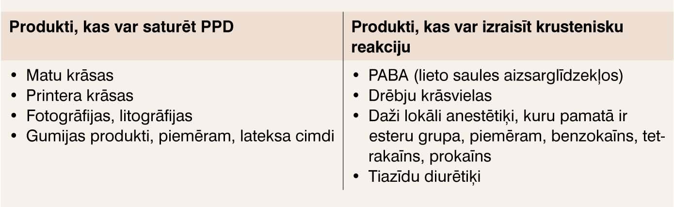 Produkti, kuri var saturēt parafenilenediamīnu (PPD) vai kuriem var būt krusteniska reakcija ar to, kas var izraisīt alerģijas attīstību