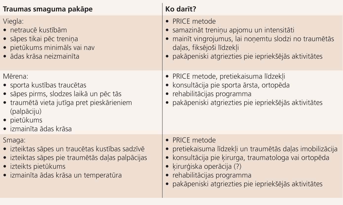 Taktika dažādu smaguma pakāpju mīksto audu bojājuma  (sporta traumu) gadījumos