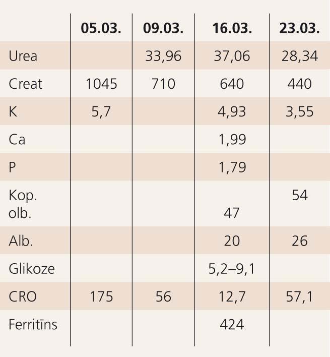 Bioķīmiskās analīzes 05.03.–23.03.