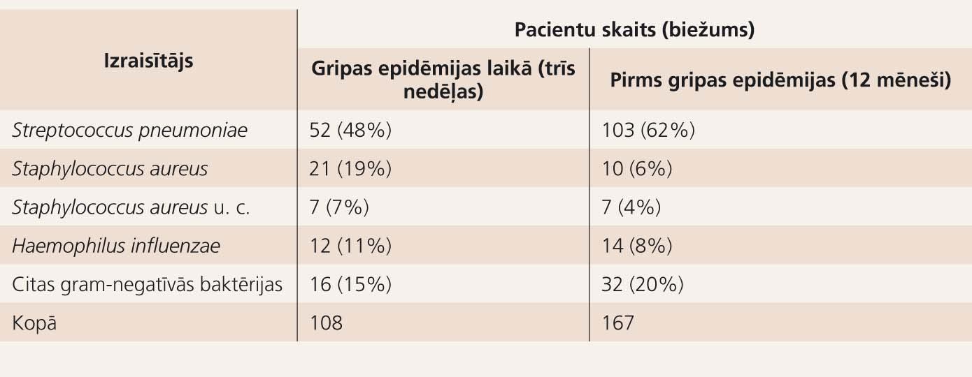 Bakteriālo pneimoniju etioloģija pirms gripas epidēmijas un gripas  epidēmijas laikā *