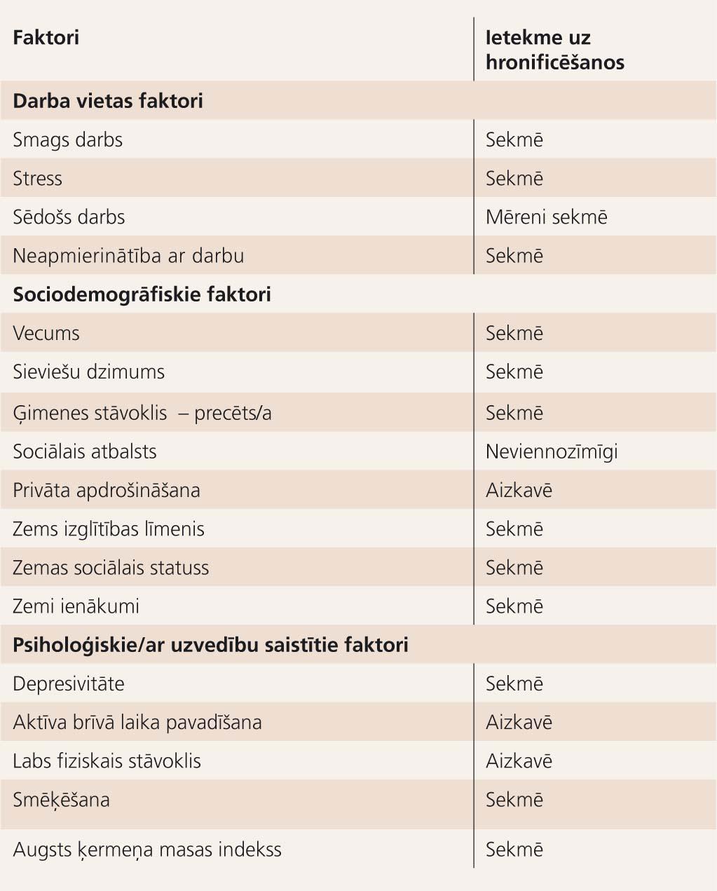 Muguras sāpju hronificēšanās procesu ietekmējošie faktori  [Vācijas statistikas pārvalde, 1998]