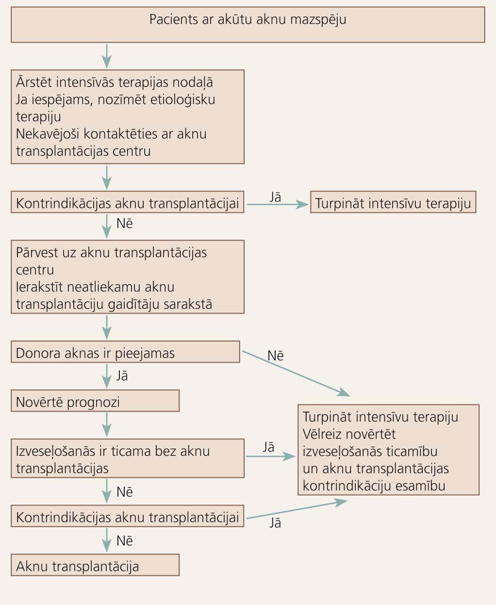 Akūtas aknu mazspējas ārstēšanas algoritms