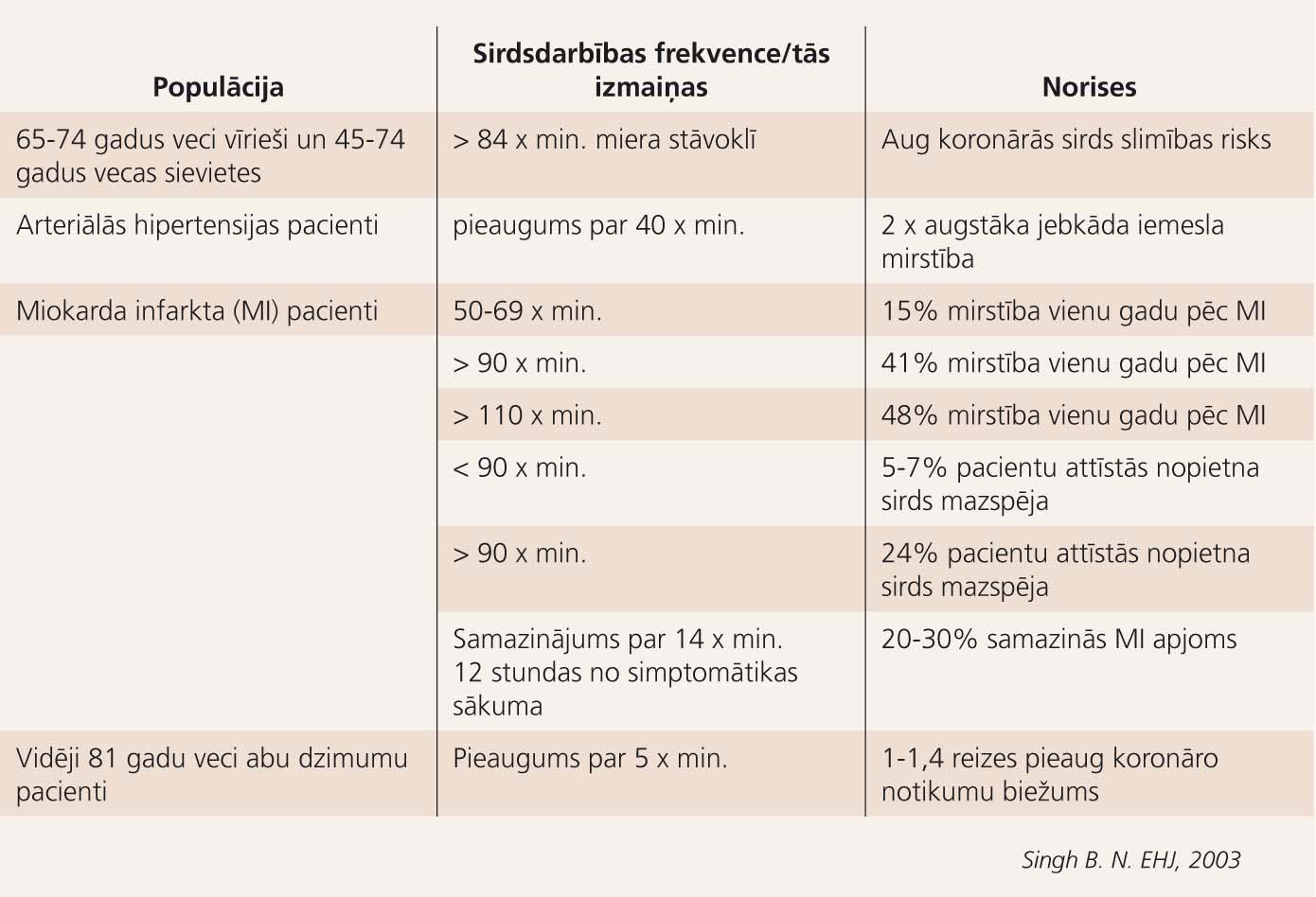 Sirdsdarbības frekvences ietekme uz kardiovaskulāro mirstību