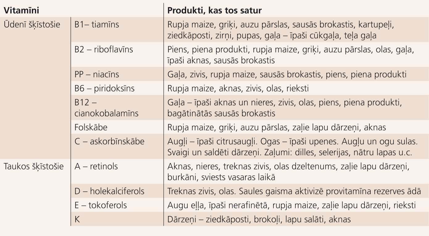 Vitamīni un to sastopamība ikdienas produktos