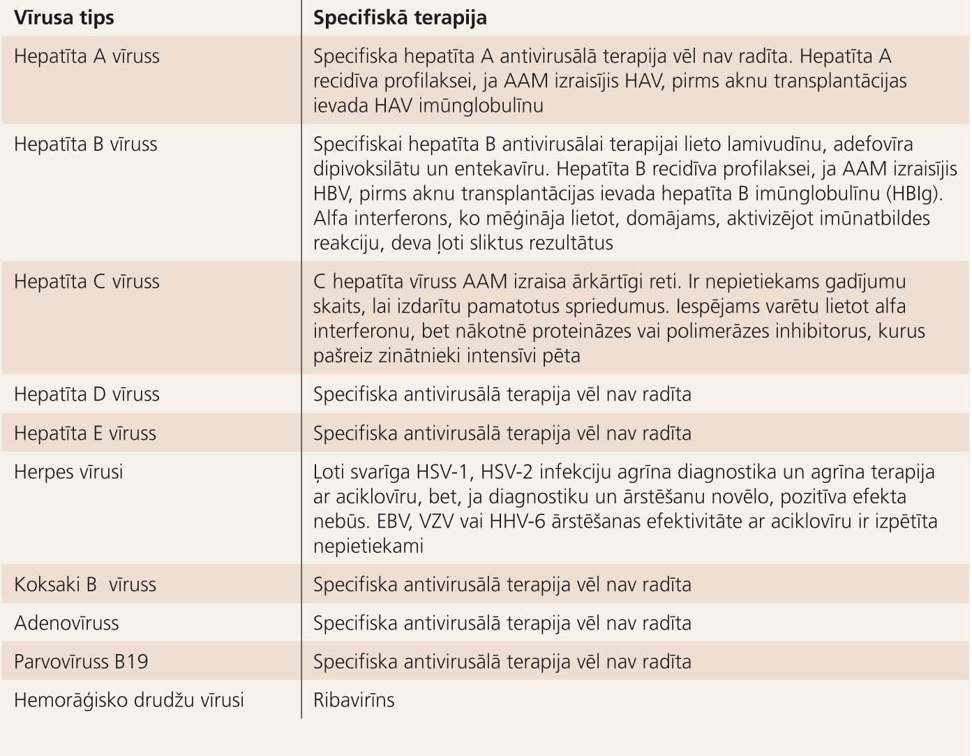 Fulminanta vīrushepatīta un citu vīrusu izraisītās AAM specifiskā terapija