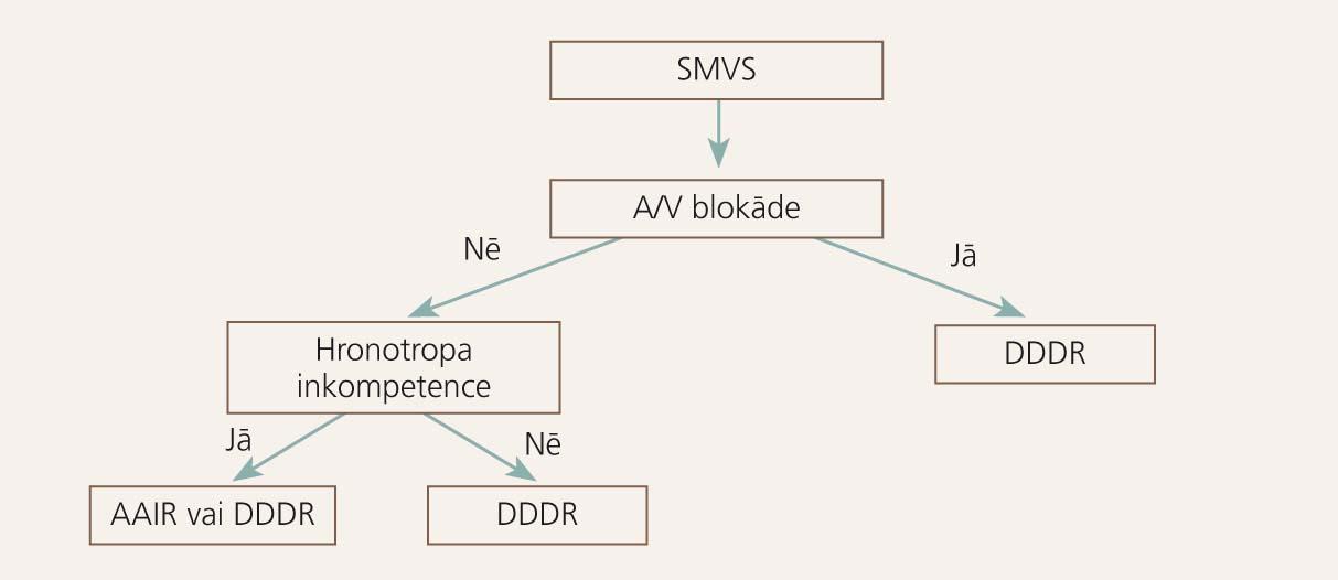 EKS izvēle pacientiem ar sinusa mezgla vājuma sindromu (SMVS) [1]