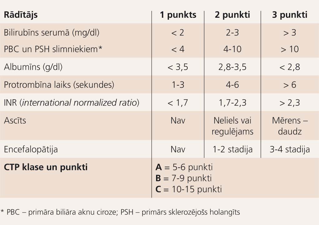Child-Turcotte-Pugh (CTP) klasifikācija (punktu sistēma)*
