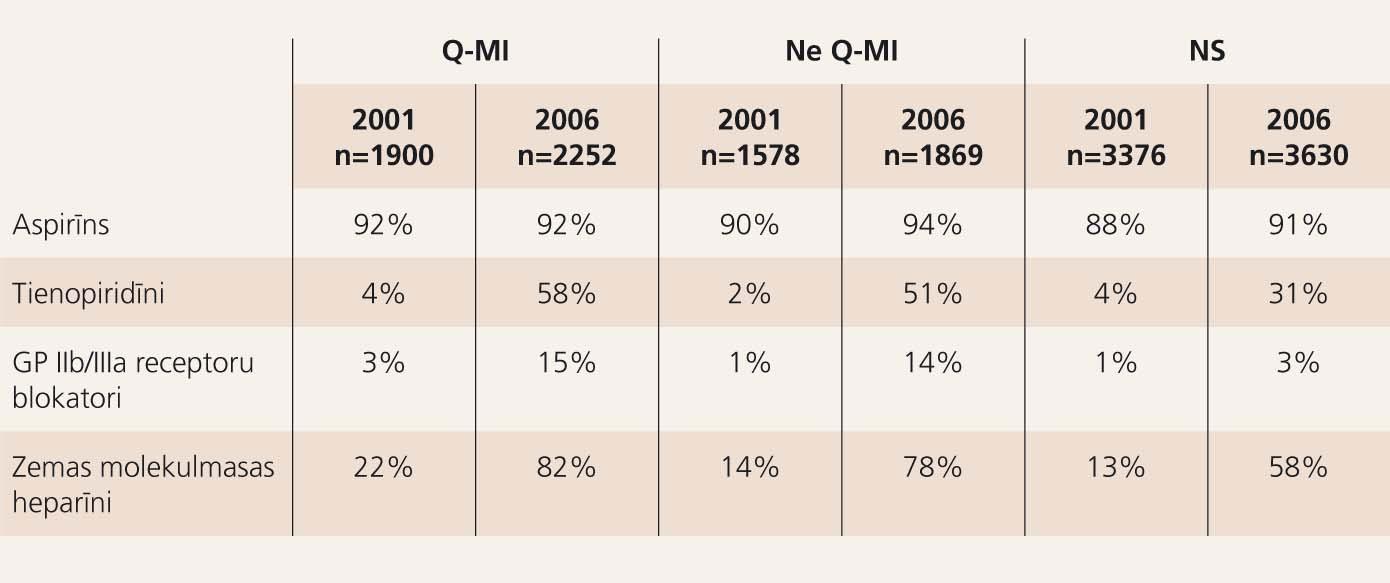 Antitrombotiskā terapija pacientiem ar AKS Latvijā (%)