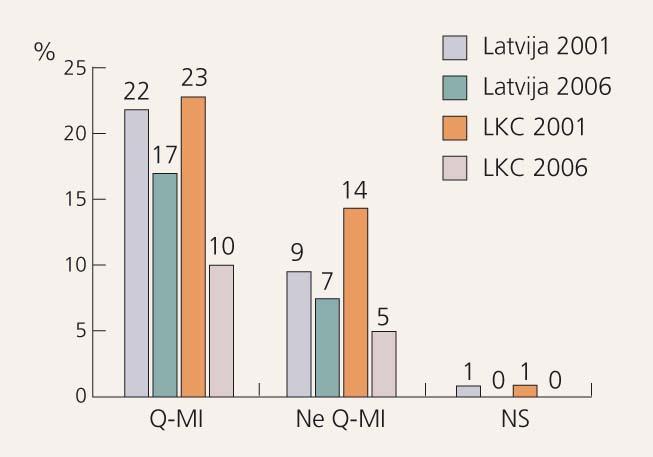 Hospitālā mirstība pacientiem  ar AKS (%)