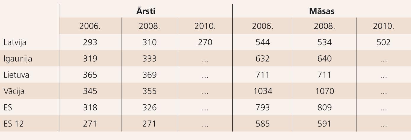 Ārstu un māsu skaits uz 100 000 iedzīvotāju (ES 12 – dalībvalstis, kas pievienojušās ES kopš 2004. gada); Vācija tabulā iekļauta kā tuvākā  ES valsts ar lielu darba tirgu [12; 13]