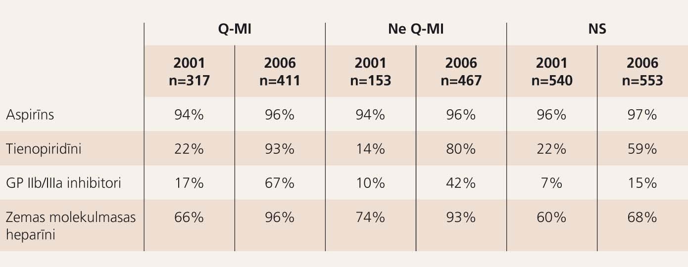 Antitrombotiskā terapija pacientiem ar AKS Latvijas Kardioloģijas centrā (%)