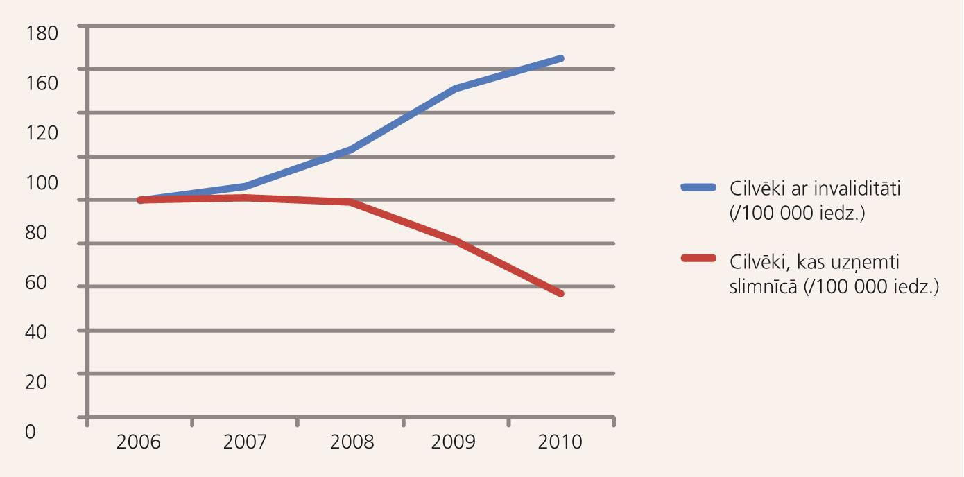 Pirmreizēji konstatētas invaliditātes pieaugums (% pret 2006. g.),  www.csb.gov.lv [24]