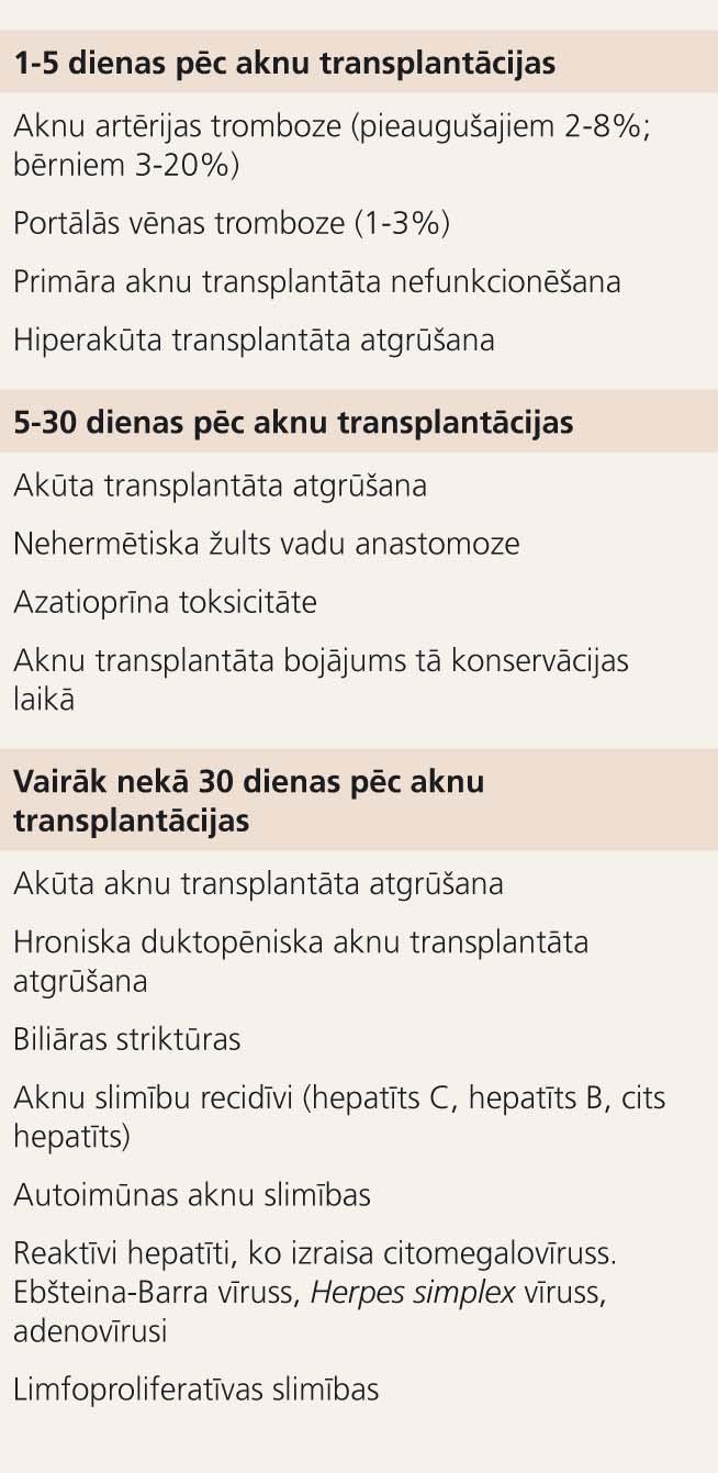 Aknu allotransplantāta disfunkciju diferenciālā diagnostika