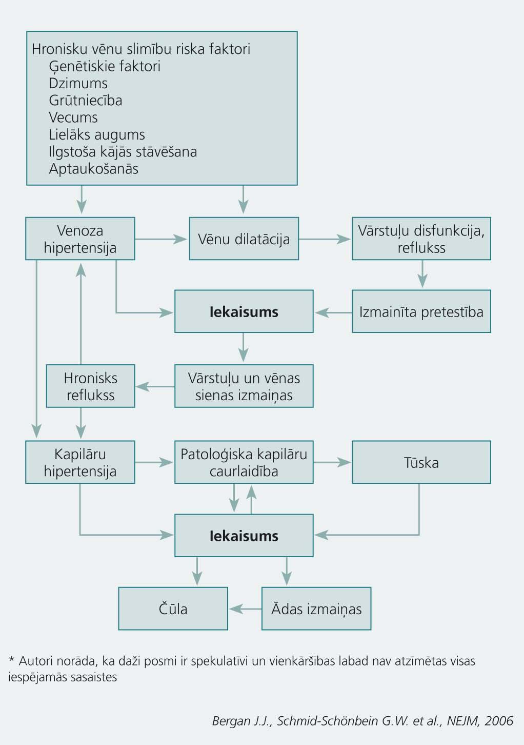 Venoza hipertensija kā hroniskas vēnu  slimības klīniskās manifestācijas iemesls, uzsverot iekaisuma lomu*