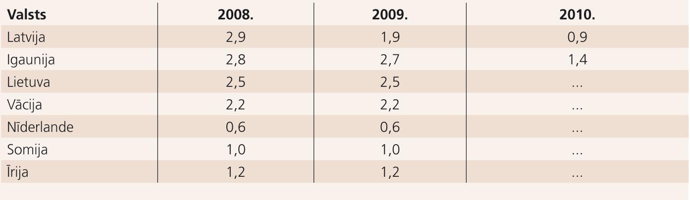 Neatliekamās palīdzības slimnīcu skaits uz 100 000 iedzīvotāju;  tabulā iekļautas Baltijas valstis, Vācija un trīs ES valstis ar  viszemākajiem rādītājiem (neskaitot Latviju) [13; 21; 22]