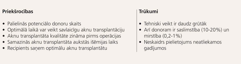 Dzīva donora aknu transplantācijas priekšrocības un trūkumi