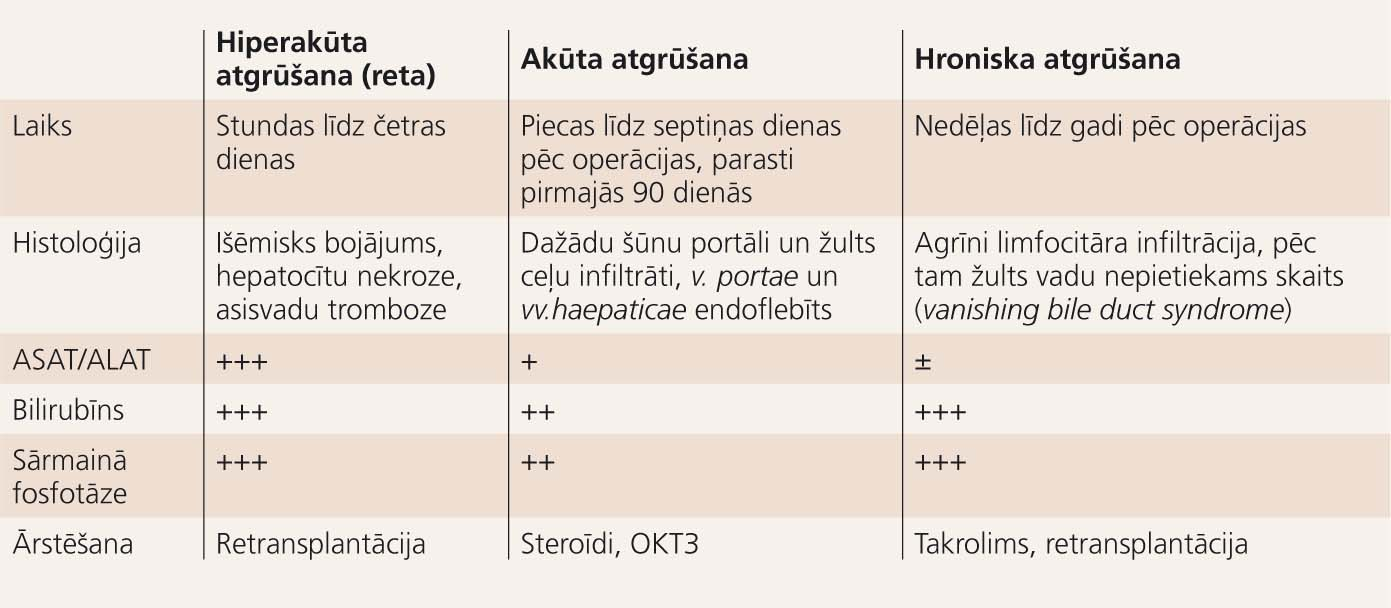 Aknu transplantāta atgrūšanas reakciju tipi