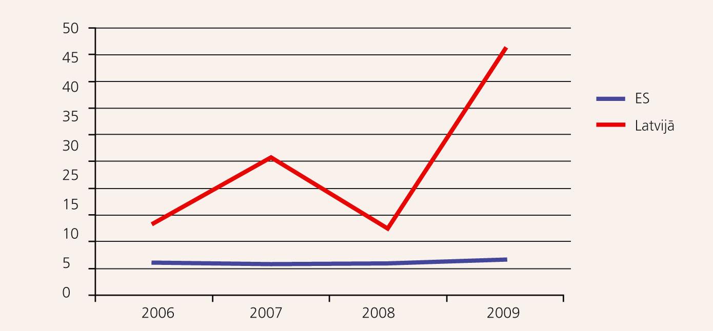 Mātes mirstība (gadījumi uz 100 000 dzīvi dzimušiem) [13]