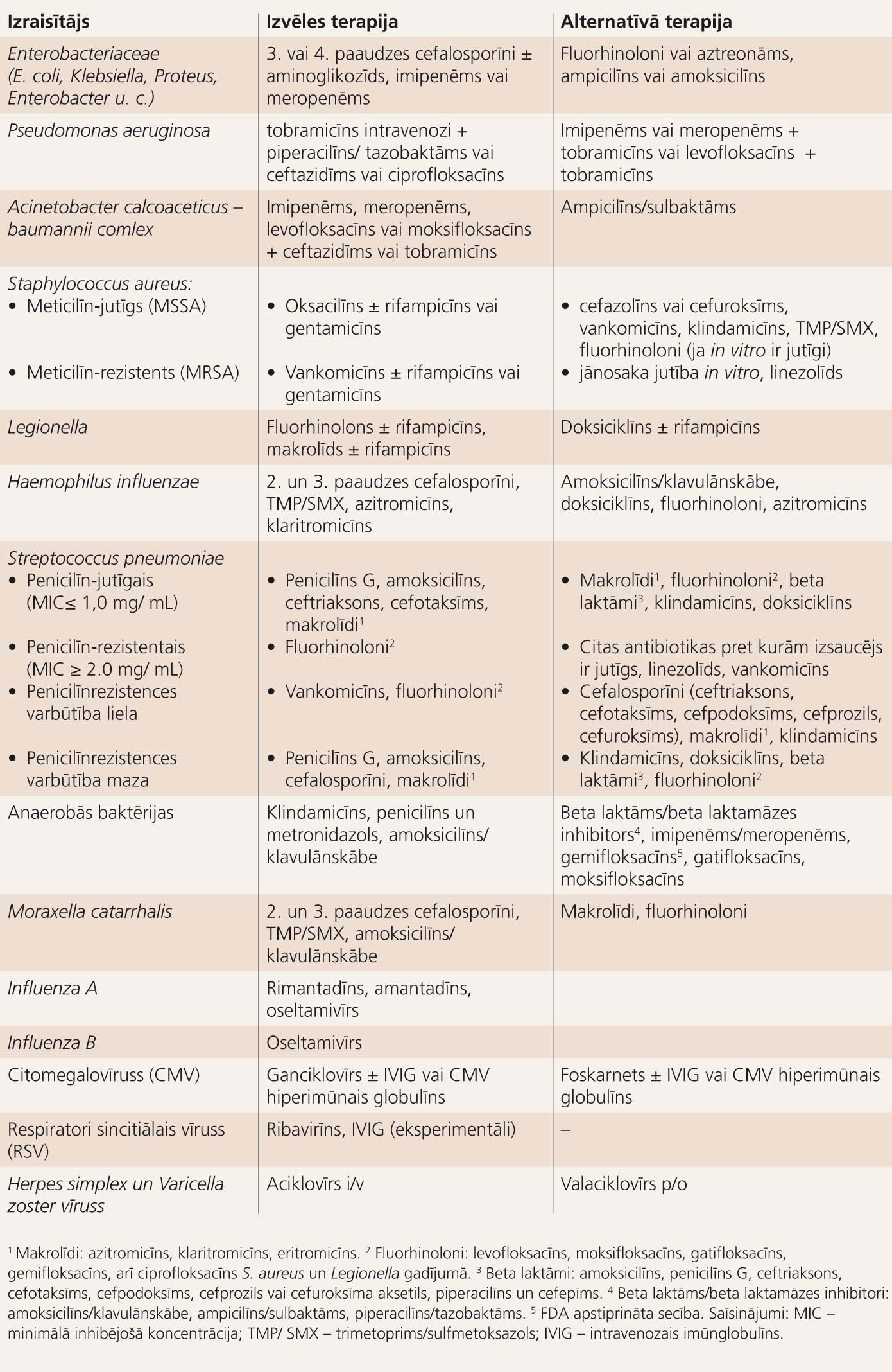 Hospitālī iegūtas pneimonijas antimikrobiskā terapija pieaugušajiem,  ja izraisītājs ir zināms (ATS un IDSA 2005. gada rekomendācijas)