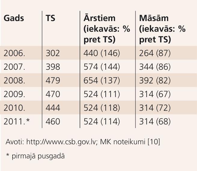 Vidējā darba samaksa (bruto, latos) ārstiem un māsām, salīdzinot ar vidējo darba samaksu tautsaimniecībā (TS)