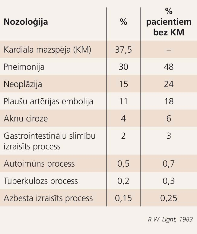 Pleiras slimību epidemioloģija