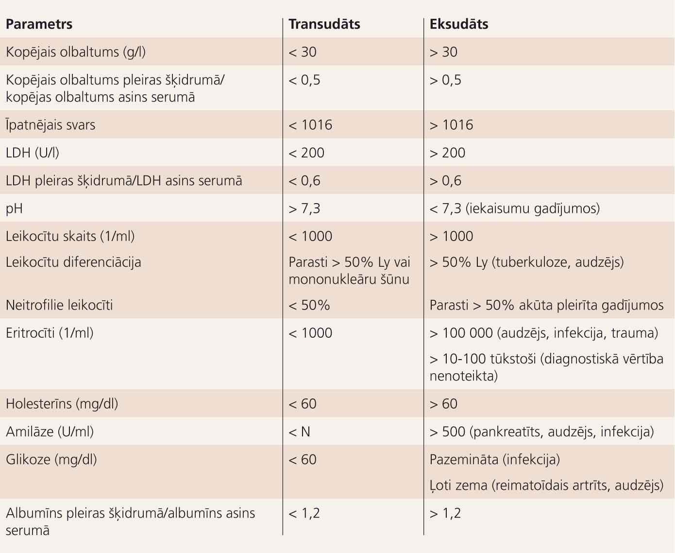 Transudāta un eksudāta diferenciāldiagnostiskie kritēriji
