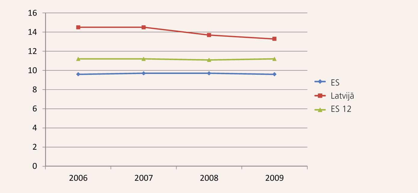 Mirstības vispārējais koeficients (mirušo skaits uz 1000 iedzīvotājiem) [13]