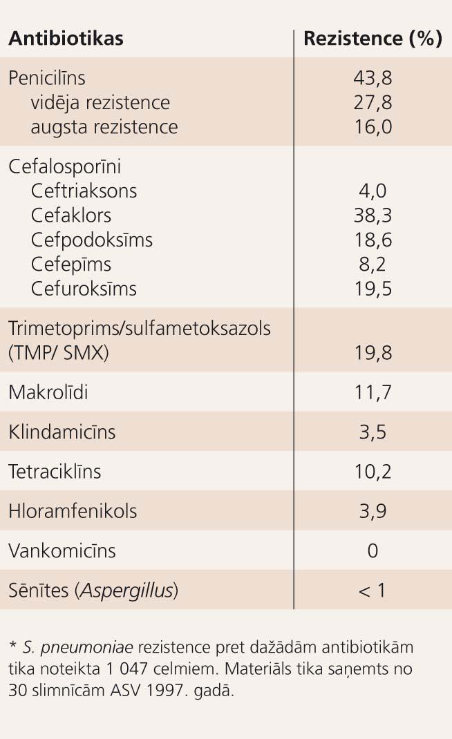 Streptococcus pneumoniae rezistence pret dažādām antibiotikām*