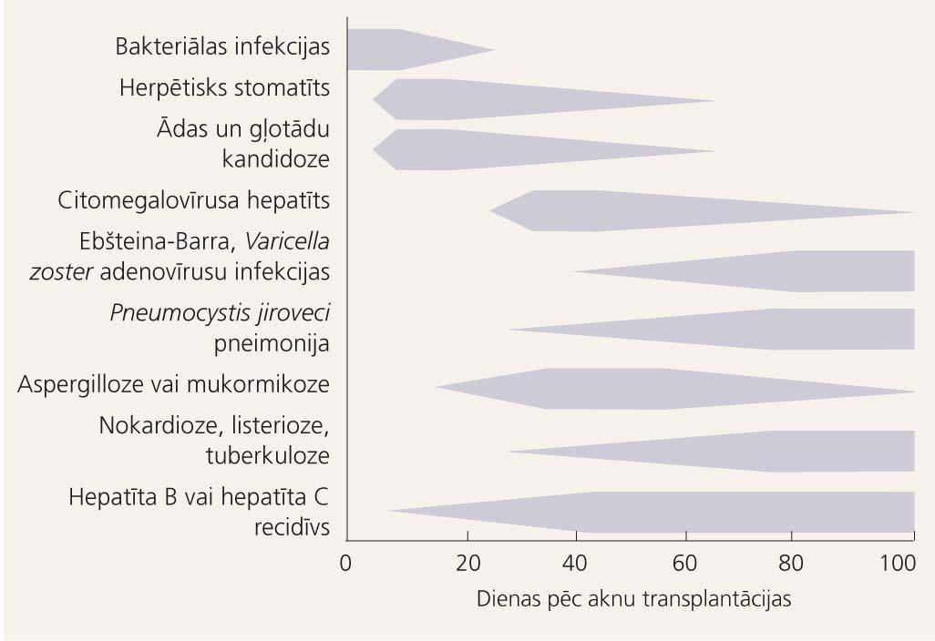 Infekcijas izraisītās komplikācijas pēc aknu transplantācijas