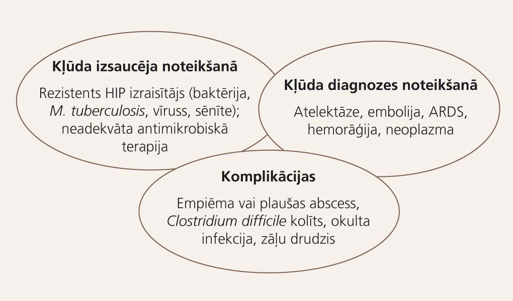 Slimnieka atbildes reakcija uz ārstēšanu:  ne-respondentu novērtēšana