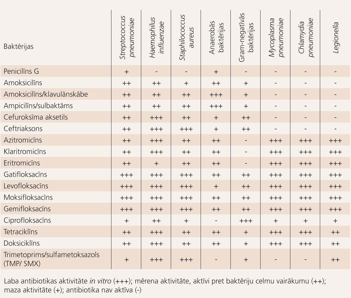 Antibiotiku aktivitāte (in vitro) pret biežākajiem pneimonijas (SIP) izraisītājiem