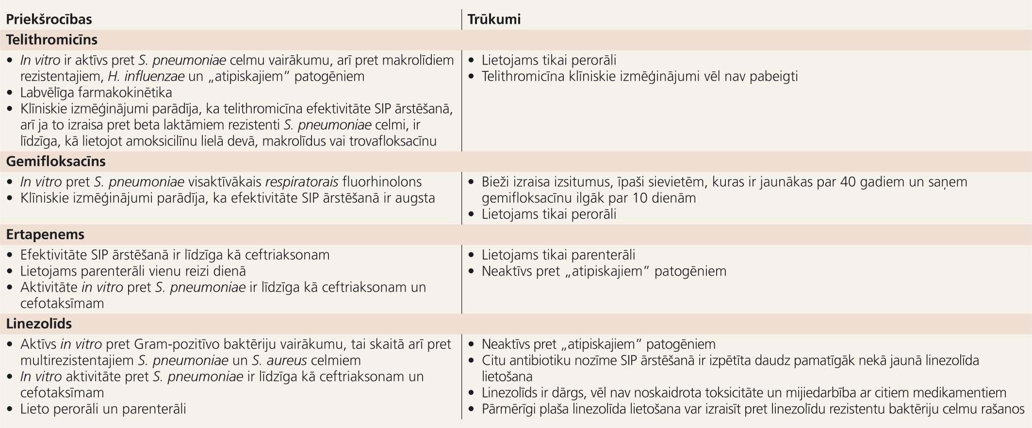 Jauno antibiotiku izvēles priekšrocības un trūkumi SIP ārstēšanā