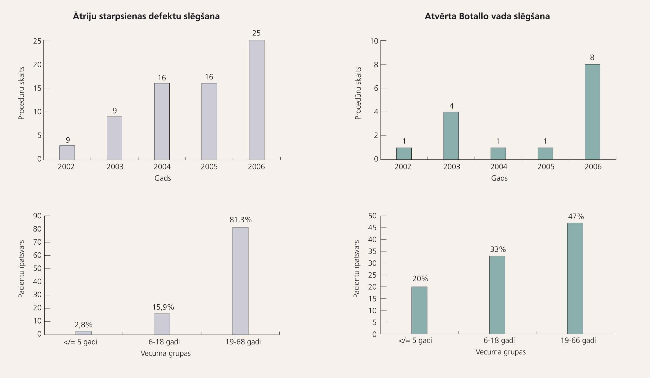 Latvijas Kardioloģijas centra pieredze 2002.-2006. gadā – procedūru skaits un vecuma sadalījums