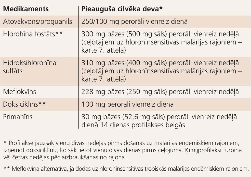 Medikamenti malārijas profilaksei