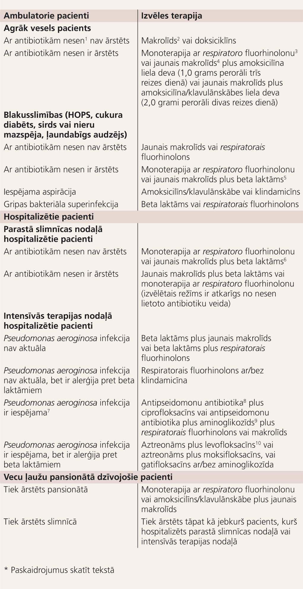 Sadzīvē iegūtās pneimonijas empīriskā iniciālā terapija dažādām pacientu grupām*