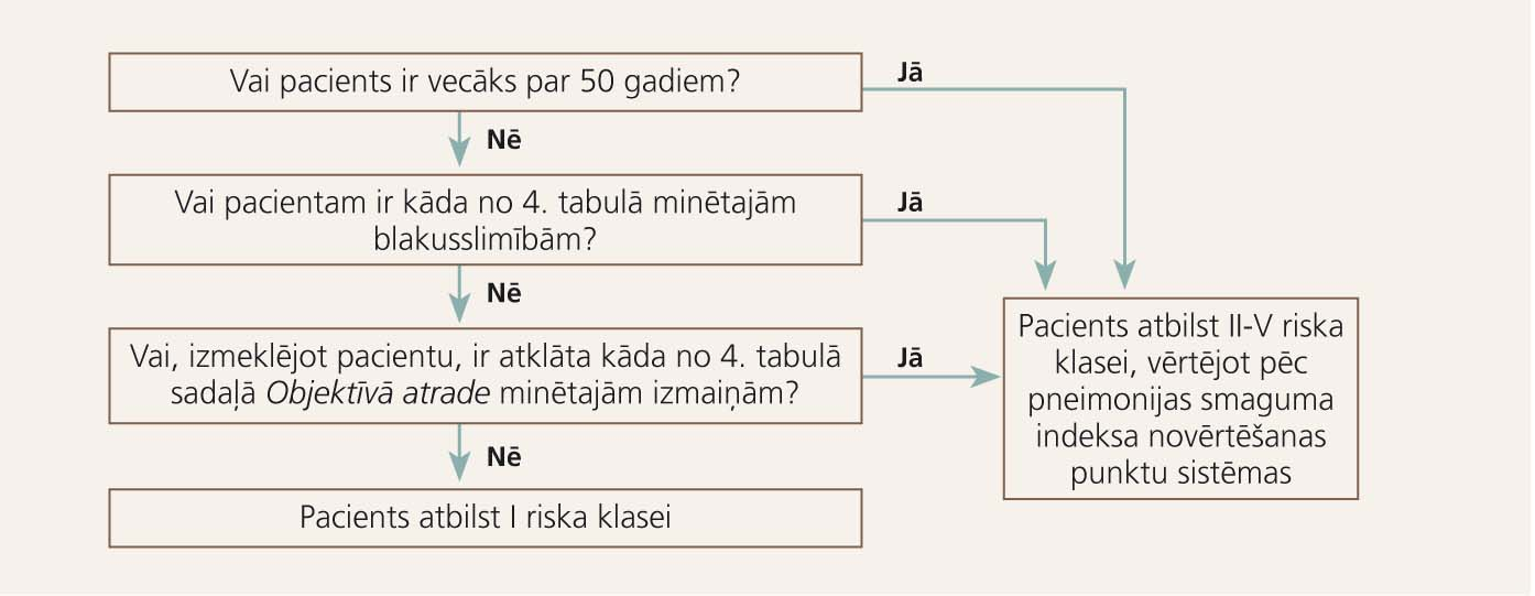 Sadzīvē iegūtās pneimonijas pacienta riska klases noteikšanas algoritms