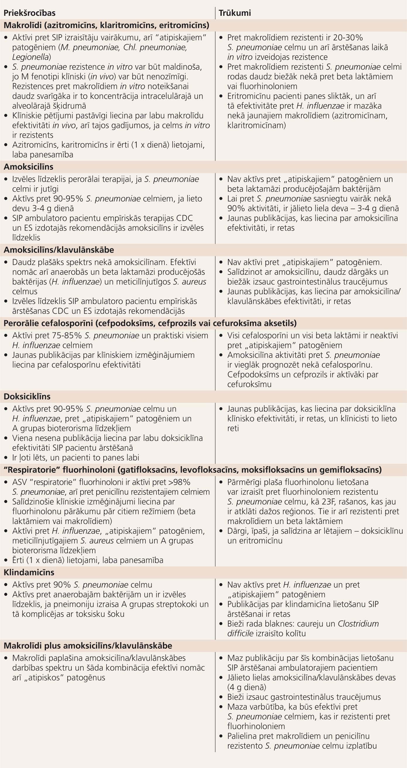 SIP ārstēšanā izmantojamo antibiotiku priekšrocības un trūkumi ambulatorajiem pacientiem