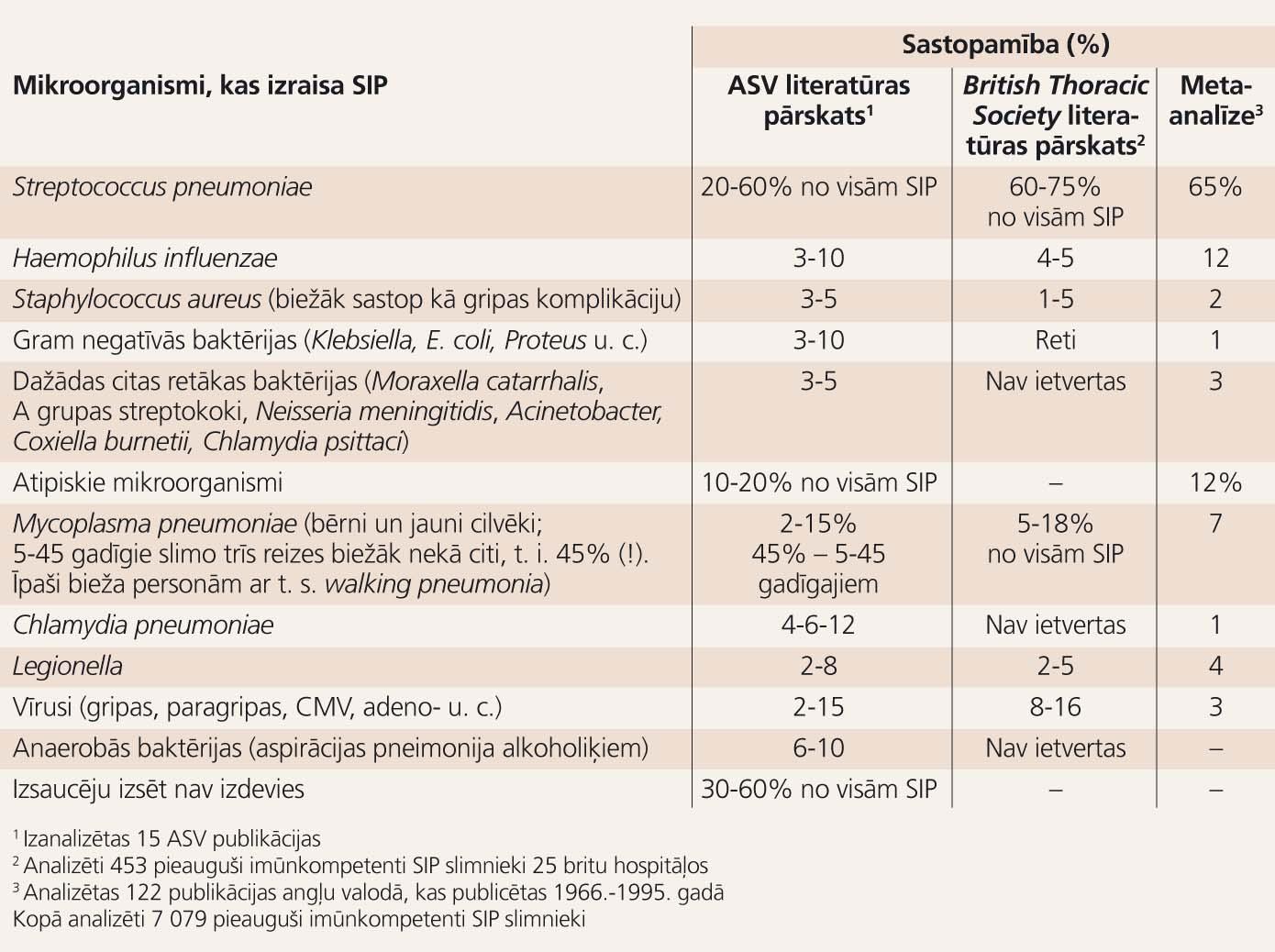 Sadzīvē iegūtās pneimonijas (SIP) biežākie izraisītāji  imūnkompetentiem pieaugušajiem