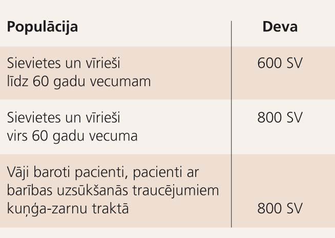 Latvijas Osteoporozes  diagnostikas, profilakses un ārstēšanas vadlīnijās ieteiktā vitamīna D deva diennaktī