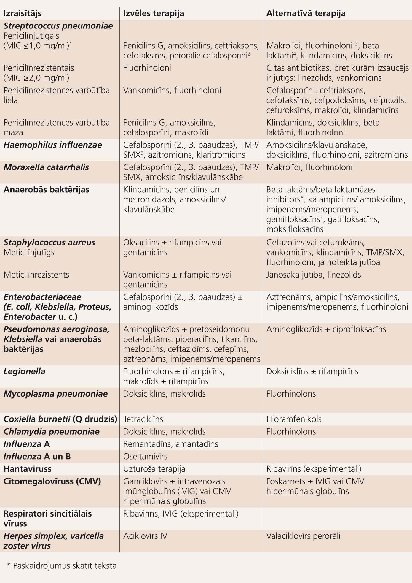 Sadzīvē iegūtās pneimonijas (SIP) antimikrobiskā terapija pieaugušajiem, ja izraisītājs ir zināms (IDSA un ATS 2006. gada rekomendācijas)*