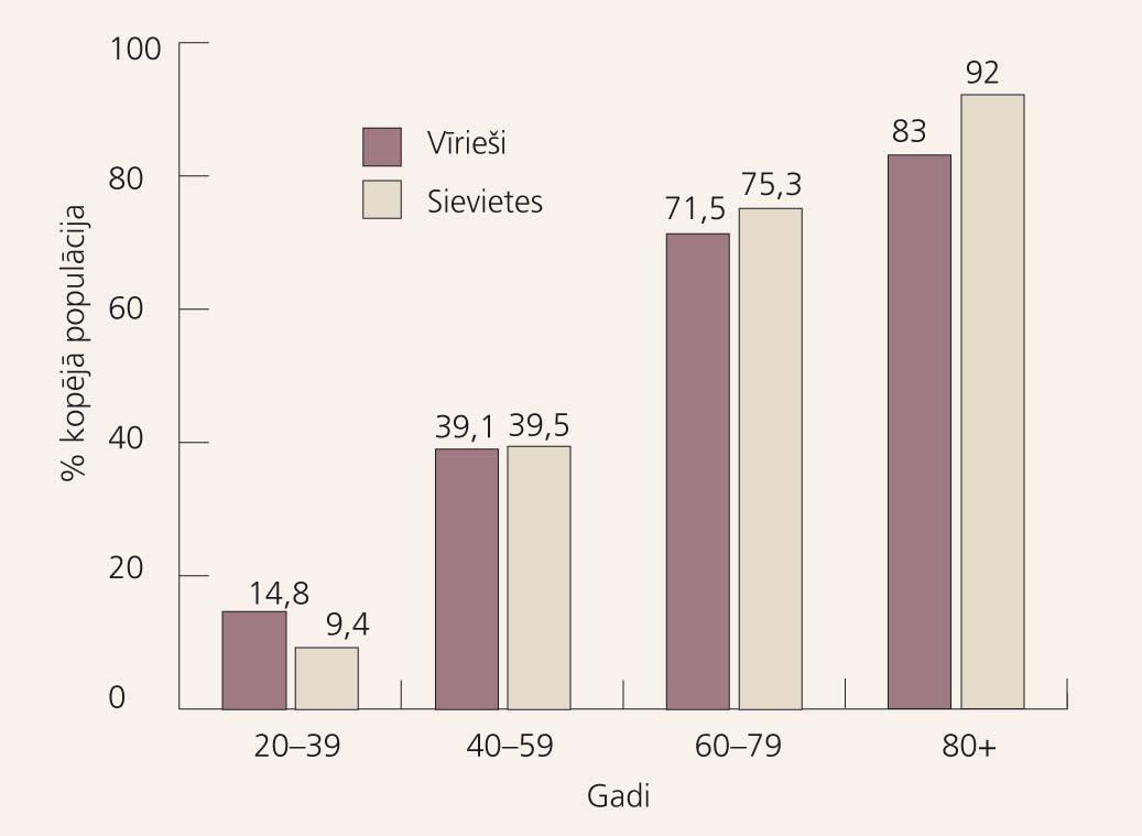 Kardiovaskulāro slimību prevalence pēc vecuma un dzimuma (Amerikas Savienotās Valstis, National Health and Nutrition Examination Survey (NHANES): 1999–2004).
