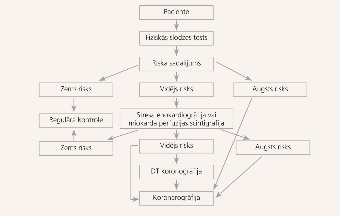 Ieteicamais algoritms KSS diagnostikai sievietēm ar  sūdzībām par sāpēm krūtīs