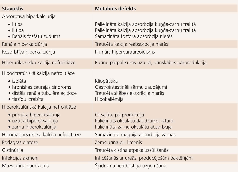 Nefrolitiāzes diagnostiskā klasifikācija