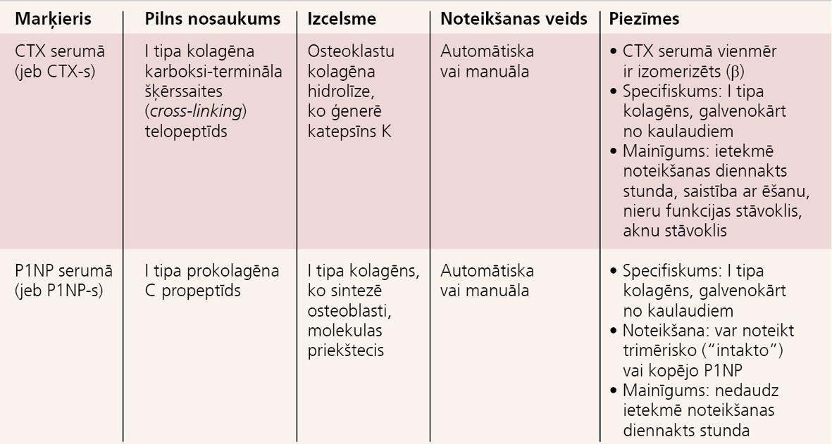 BTM – nomenklatūra, saīsinājumi un apraksts